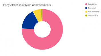 gender data - commissioners