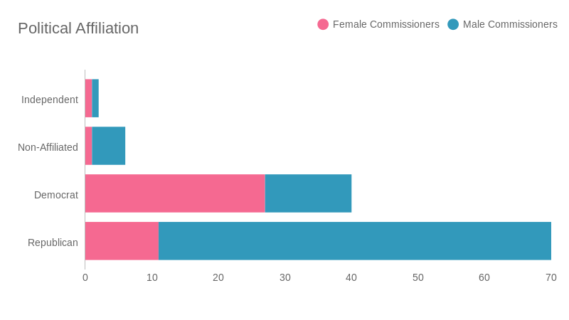 gender data - commissioners  (bar chart)