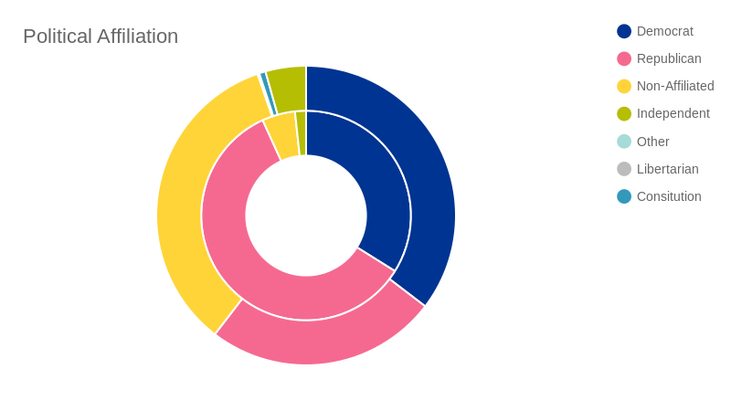 OR v. commissioners (pie chart)