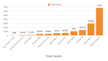 Total Deaths