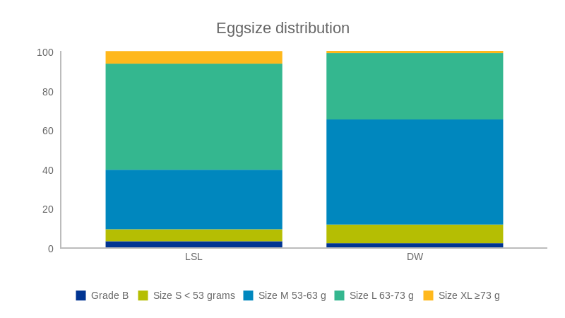 Eggsize distribution (bar chart)