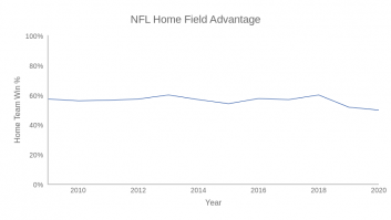 NFL Home Team Win Percentage %