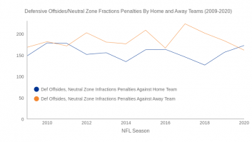Defensive Offsides Penalties against home team and Offsides Penalties against Away Team (2009-2020)