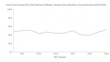 Home Team Share (%) of All Defensive Offsides, Neutral Zone Infractions, Encroachments (2009-2020)