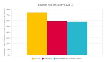 Industries most affected by Covid-19 Eng