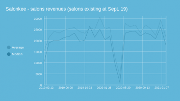 Salonkee - salons revenues (salons existing at Sept. 19)