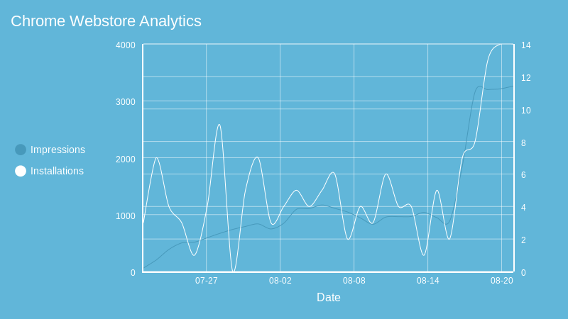 Chrome Webstore Analytics (line chart)