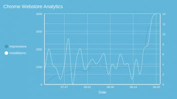 Chrome Webstore Analytics