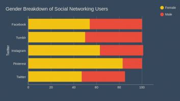 Gender Breakdown of Social Networking Users