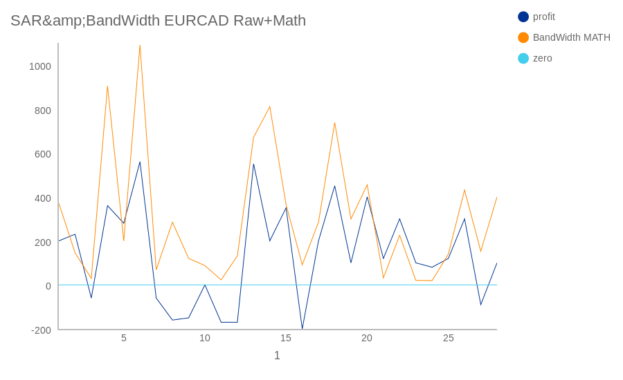 SAR&BandWidth EURCAD Raw+Math (line chart)