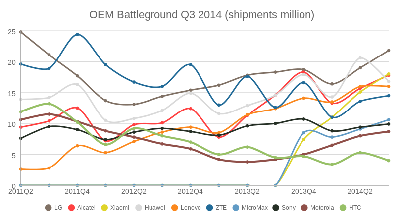 OEM Battleground Q3 2014 (shipments) (line chart)