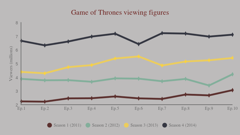 Game of thrones viewing figures (line chart)