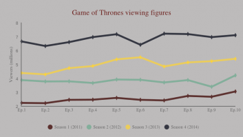 Game of thrones viewing figures