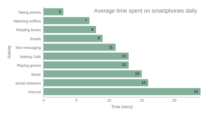 When to use a Bar Chart