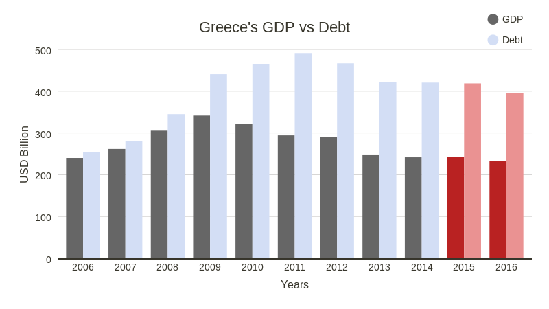Greece GDP (bar chart)