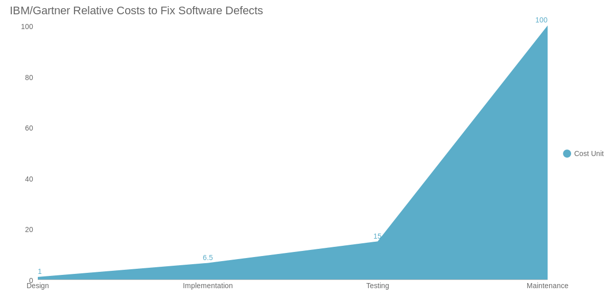 IBM/Gartner Relative Costs to Fix Software Defects (area chart)