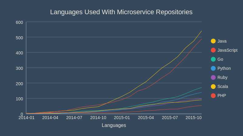 Languages Used With Microservice Repositories (line chart)