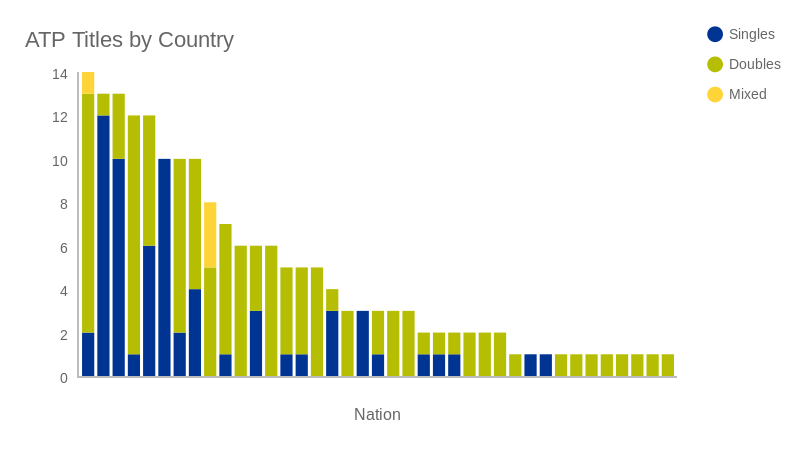 ATP Titles by Country (bar chart)