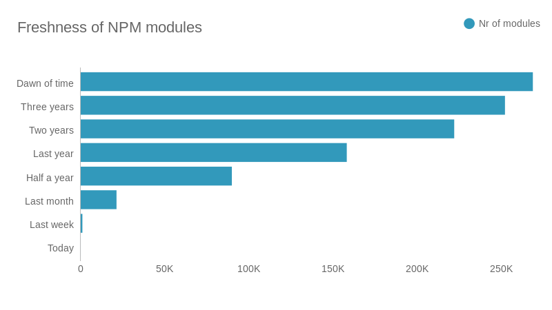 What I learned from analysing 1 65M versions of Node js modules in NPM