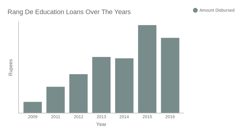 Rang De Education Loans Over The Years (bar chart)