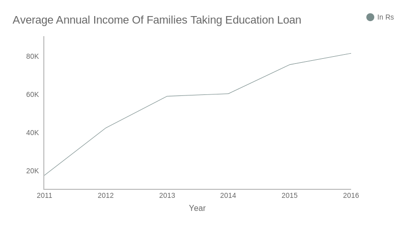 Average Annual Income Of Families Taking Education Loan (line chart)