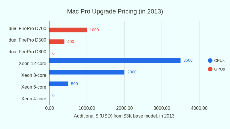Mac Pro Upgrade Pricing in 2013 (bar chart)