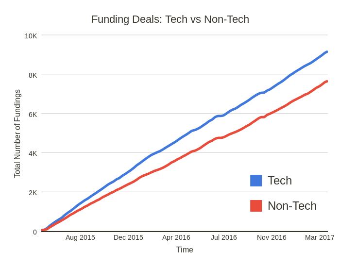 Startup Database Funding Trends from 17,459 Startups (Data