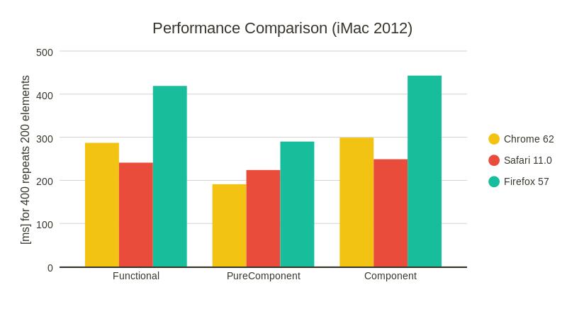 React Array Re-render Performance - codeburst