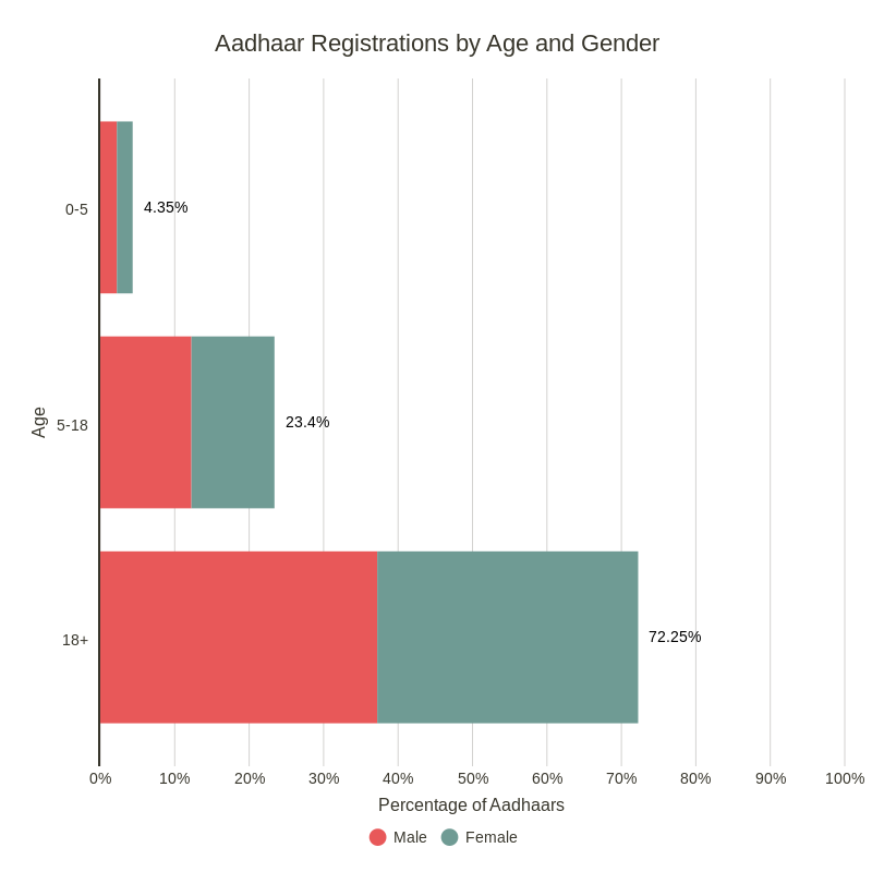 Aadhaar registrations by age and gender. Q1 2018 data from Aadhaar Dashboard.