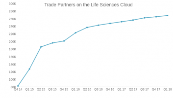 Trade Partners on the Life Sciences Cloud
