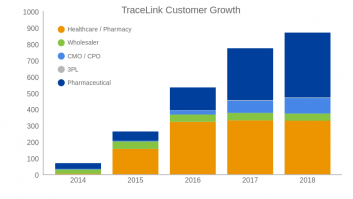 TraceLink Customer Growth