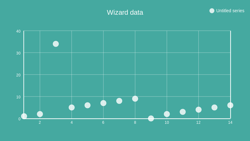 Wizard data (scatter chart)