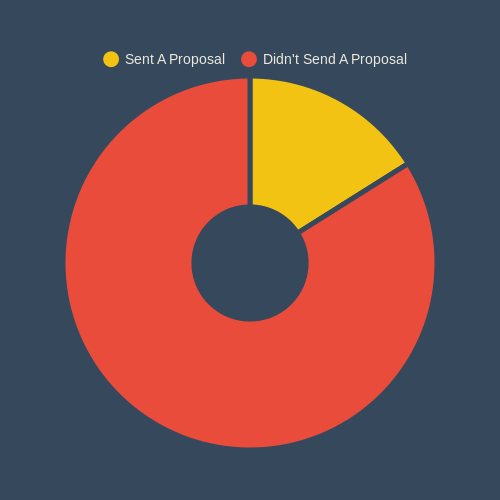 Explainer Price - Provided a proposal (pie chart)