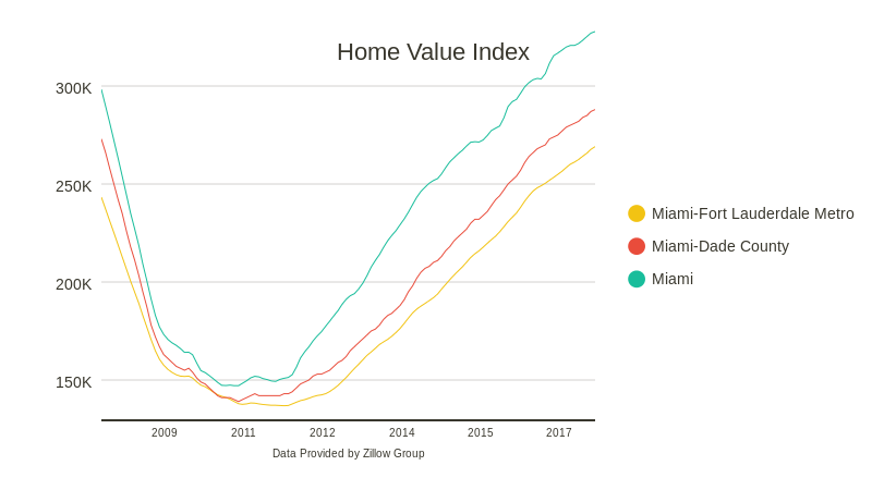 Property Values (line chart)