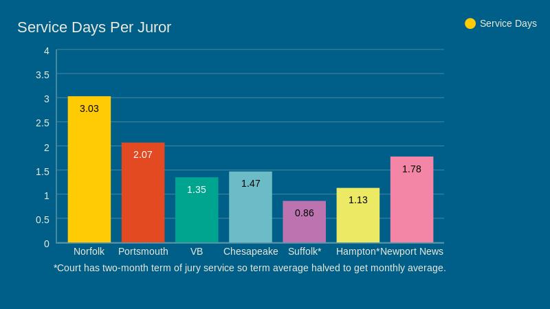 Heavy duty: Norfolk residents do more jury service than