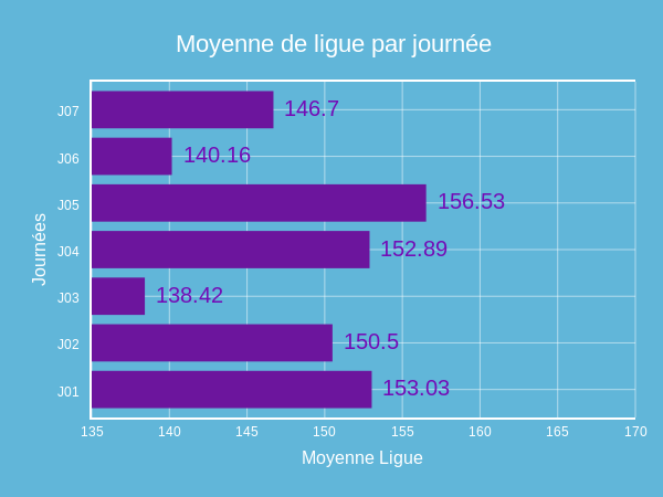 2018/2019 Ligue automne#8-moy. (bar chart)