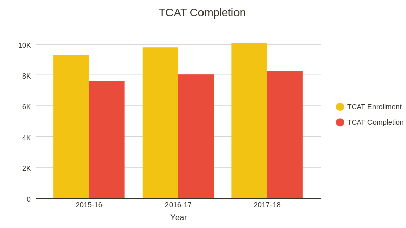TCAT Completion (bar chart)