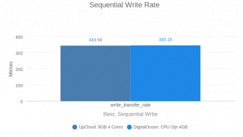 Sequential Write Rate (DO vs UC by vpsbenckmarks)