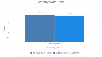 Memory Write Rate (DO vs UC by vpsbenckmarks)