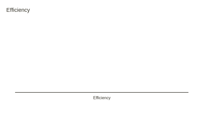 Efficiency (scatter chart)