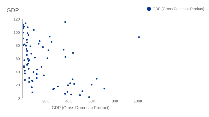 GDP (scatter chart)