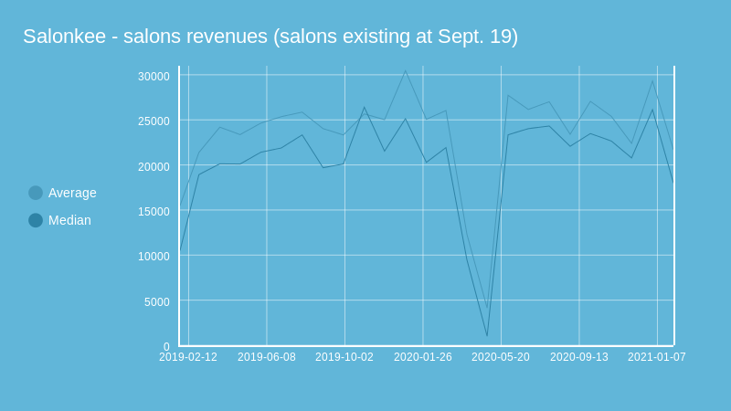 Salonkee - salons revenues (salons existing at Sept. 19) (line chart)